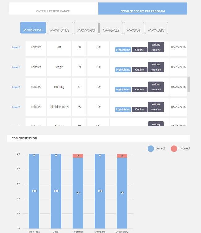 MaxScholar Detailed Scores Parent Dashboard