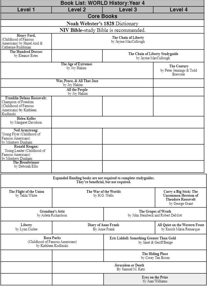 Book List WORLD History Year 4 Pathway to Liberty